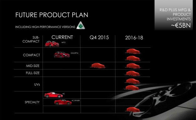 Alfa Romeo Future Product Plan