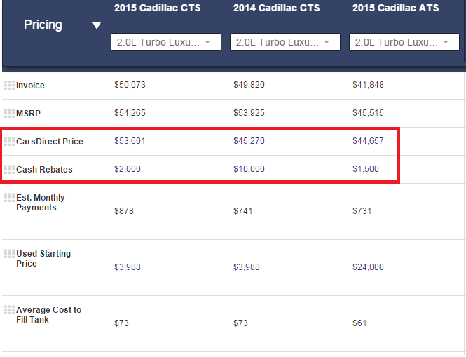 Cadillac CTS Pricing Comparison