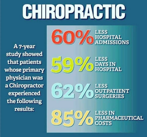 Benefits of a Chiropractor as a Primary Physician