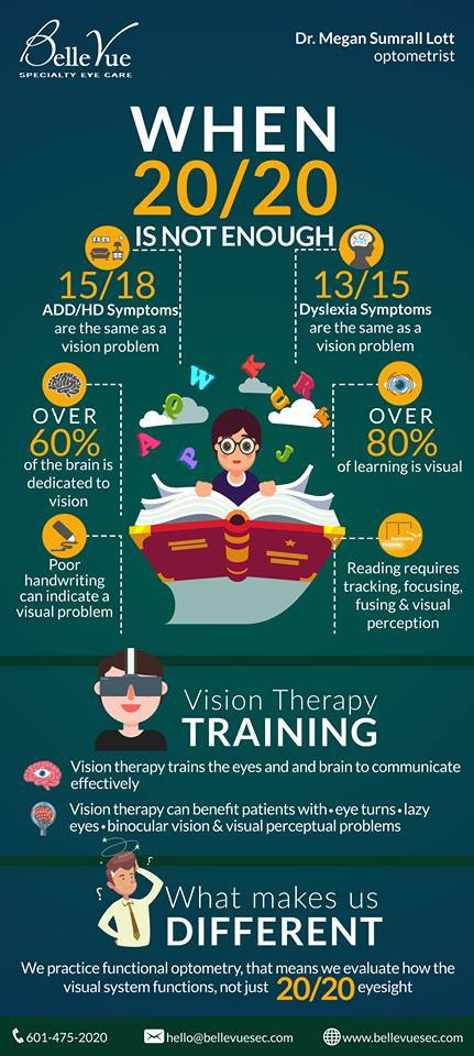 Vision therapy statistics
