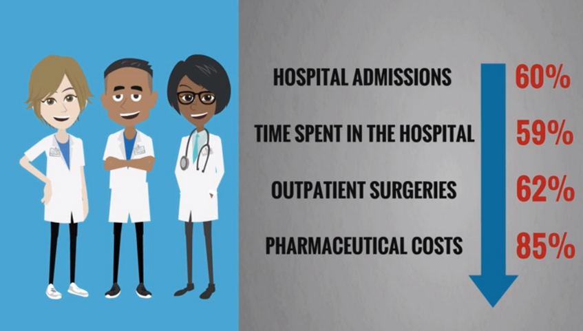 Less Hospital Admissions, Days in the Hospital, Outpatient Surgeries, Pharmaceutical Costs