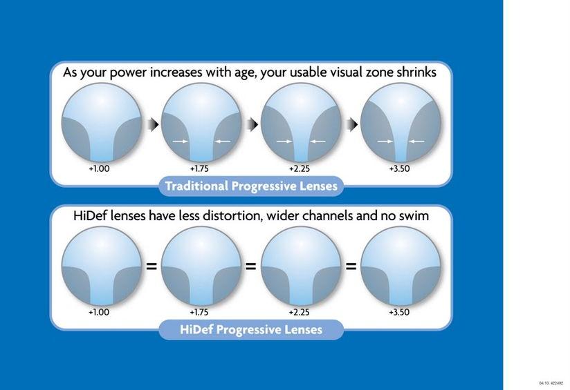 Hoya HiDef Progressive lenses