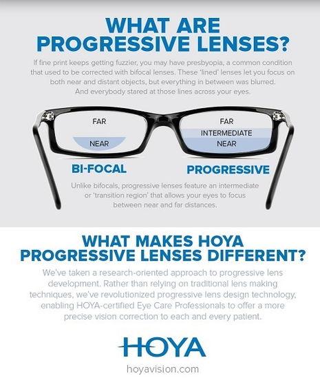 Hoya progressive lenses